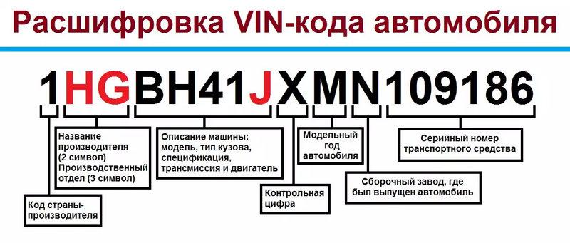 как узнать комплектацию по ВИН коду