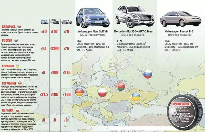 как узнать транспортный налог по номеру автомобиля