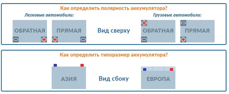 что значит полярность АКБ прямая или обратная для России