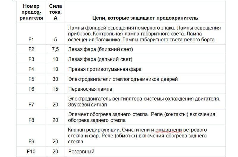 схема монтажного блока ВАЗ-2110