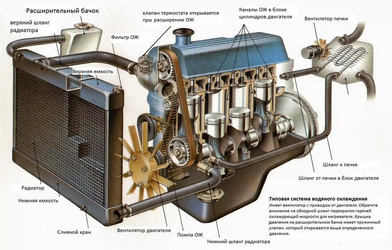 какое устройство радиатора охлаждения двигателя