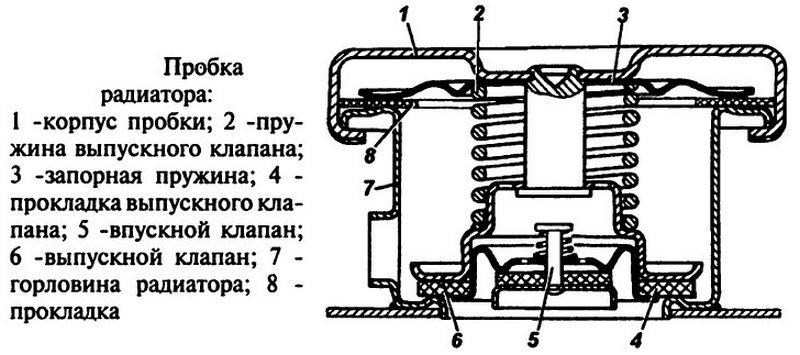 какие бывают части радиатора охлаждения двигателя