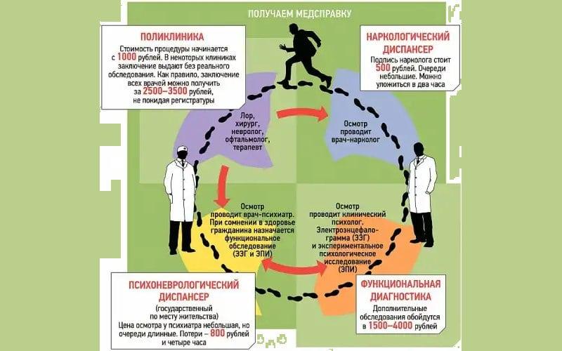 каких врачей проходят на медкомиссии на права