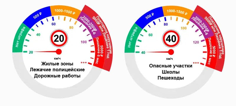 какое допустимое превышение скорости в России