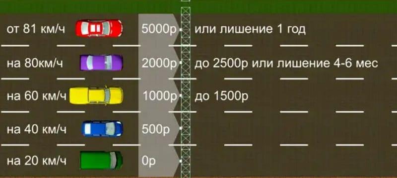 на сколько можно превышать скорость без штрафа