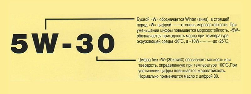 актуальная расшифровка маркировки моторных масел