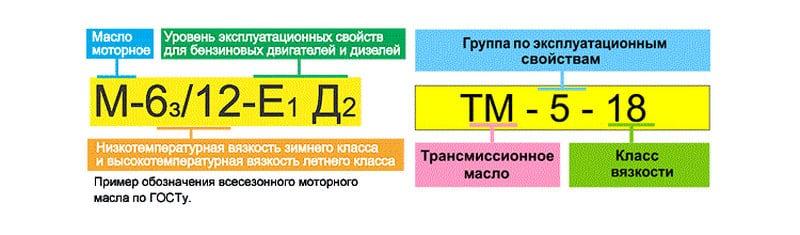 современное обозначения моторных масел и расшифровка