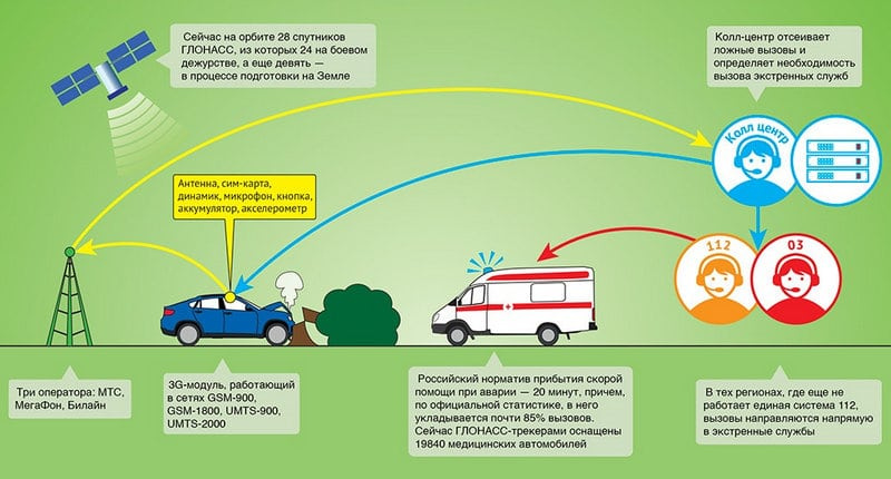 система ГЛОНАСС для контроля транспорта, что это такое