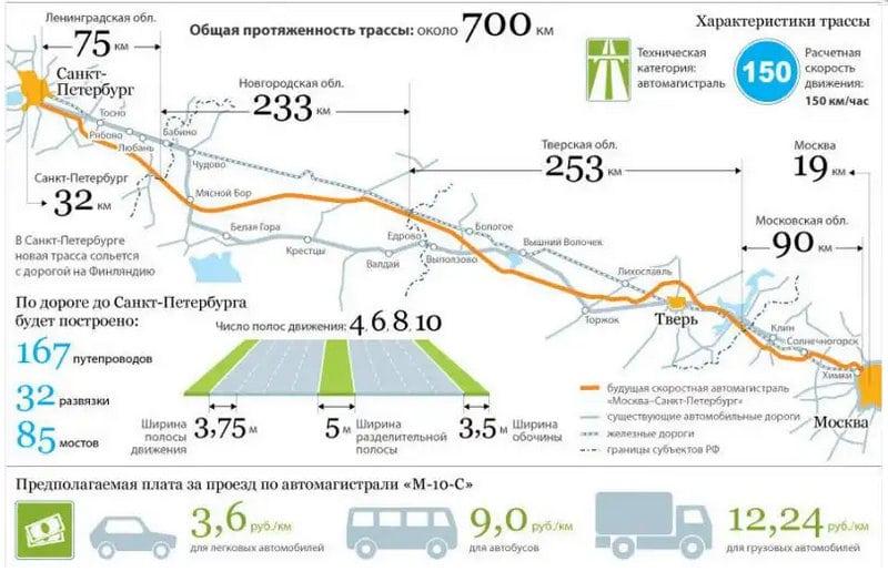 какая стоимость платной дороги Москва - Санкт-Петербург