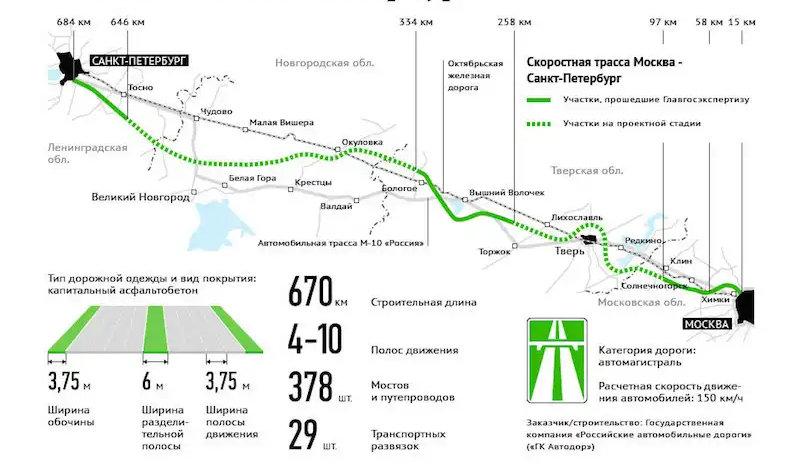 где есть скоростная трасса М11 Москва - Санкт-Петербург на карте