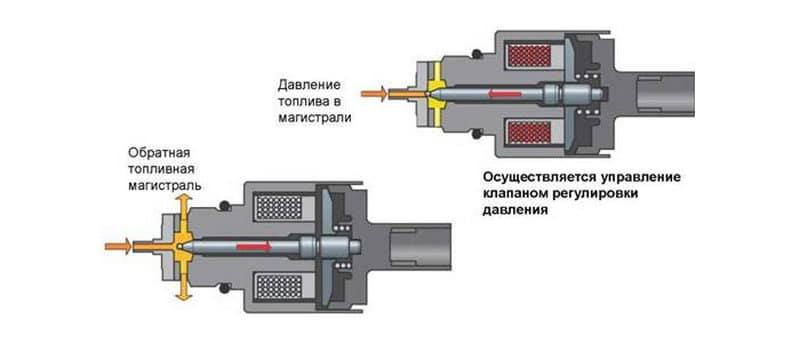 как работает регулятор давления топлива