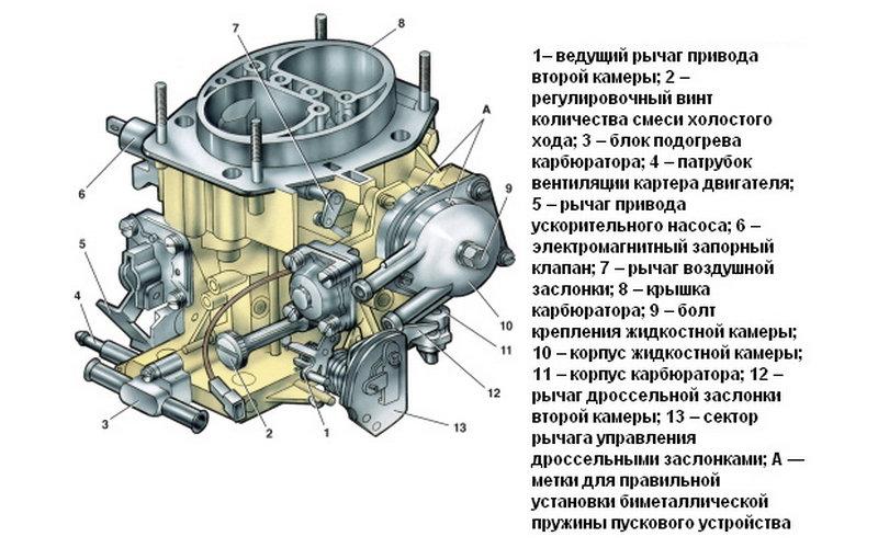 как проводится регулировка карбюратора ВАЗ 2107