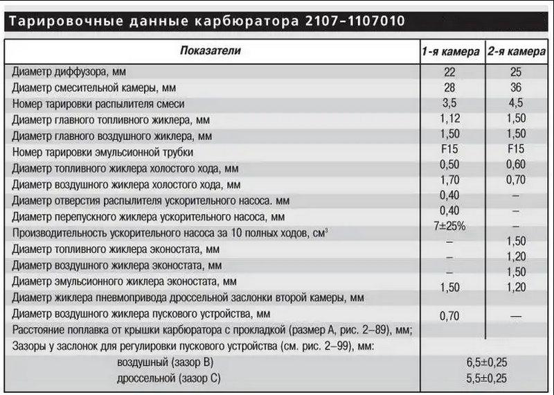 по каким параметрам делается настройка карбюратора ВАЗ 2107