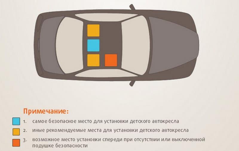 где самое безопасное место в автомобиле для детского кресла