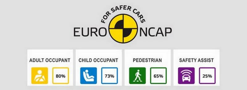 где самые безопасные машины по краш тестам