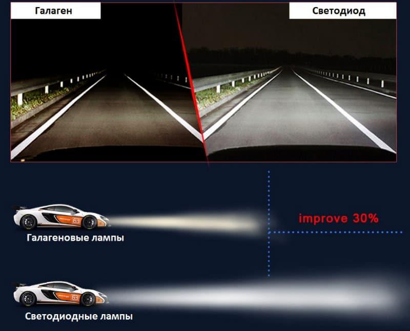 установка светодиодных ламп на автомобиль