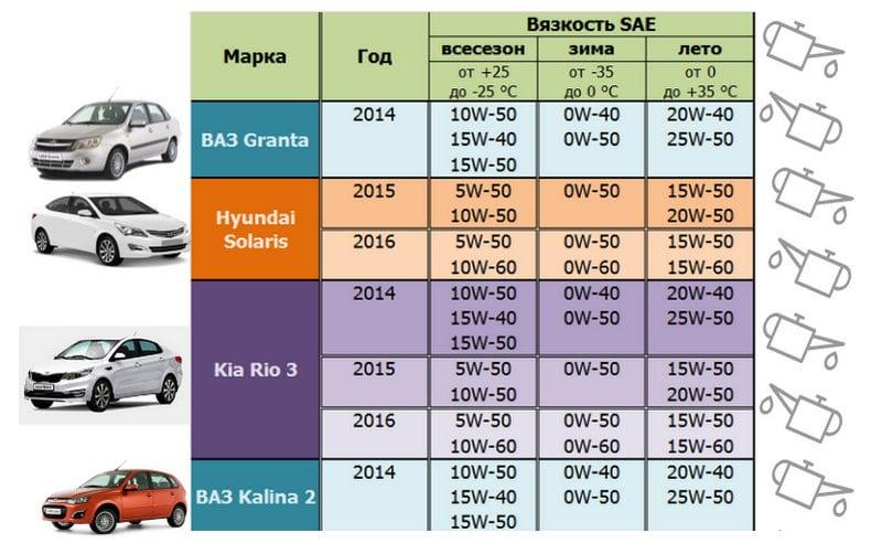 где таблица вязкости трансмиссионного масла