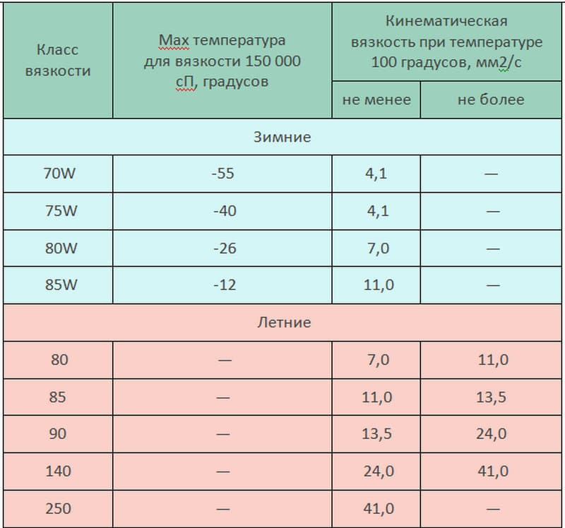 какая таблица вязкости трансмиссионного масла