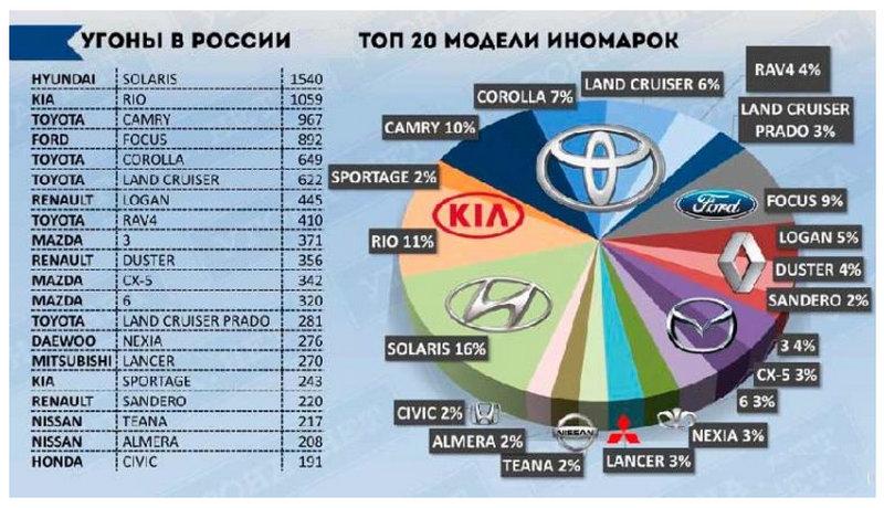 какие самые угоняемые машины в России