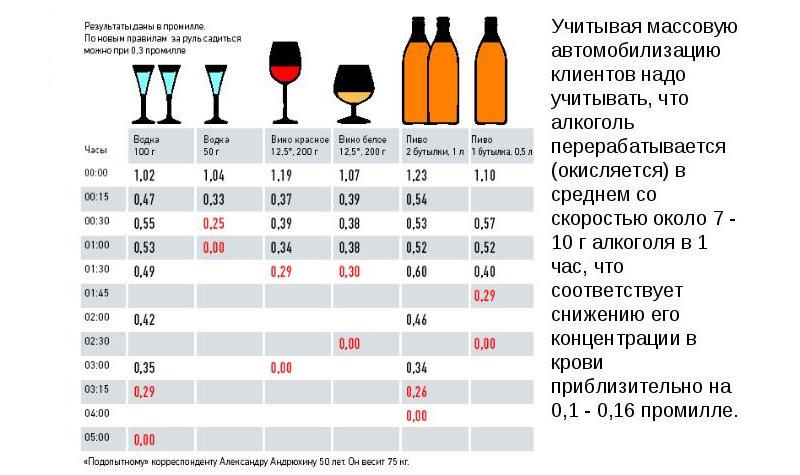 таблица времени выхода алкоголя из организма