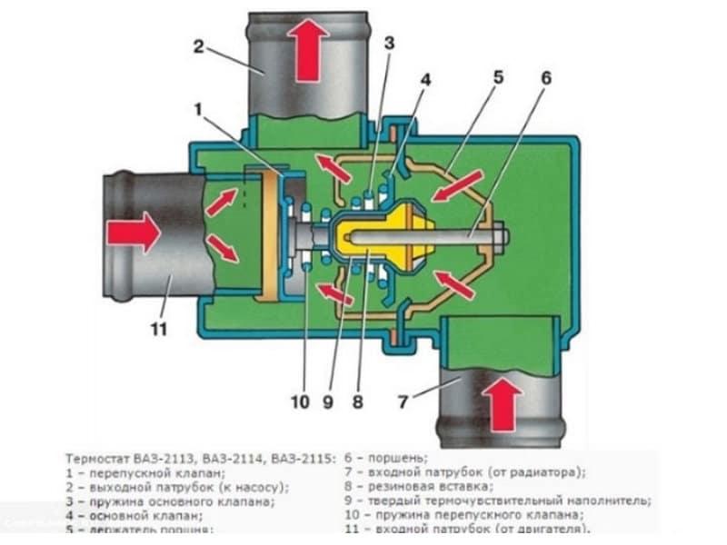 какой лучше поставить термостат на ВАЗ-2114