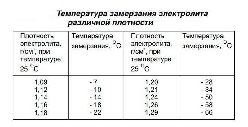 какая температура замерзания электролита в аккумуляторе зимой