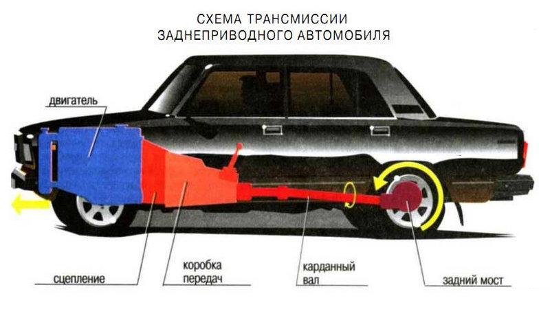 какое устройство трансмиссии заднеприводного автомобиля