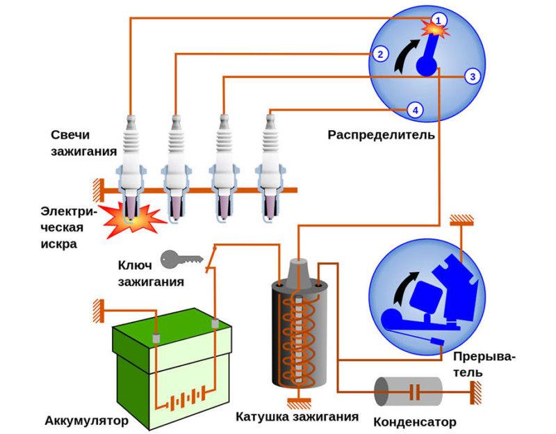 как установить электронное зажигание на ВАЗ-2106